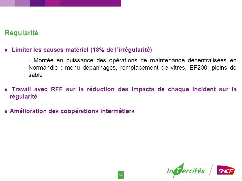 12 Limiter les causes matériel (13% de lirrégularité) - Montée en puissance des opérations de maintenance décentralisées en Normandie : menu dépannage