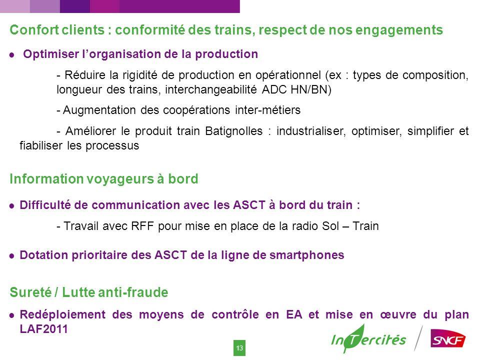 13 Information voyageurs à bord Difficulté de communication avec les ASCT à bord du train : - Travail avec RFF pour mise en place de la radio Sol – Tr