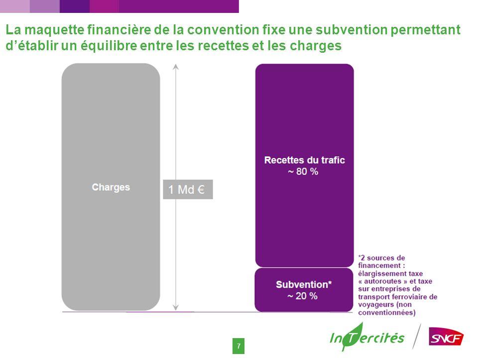 7 La maquette financière de la convention fixe une subvention permettant détablir un équilibre entre les recettes et les charges