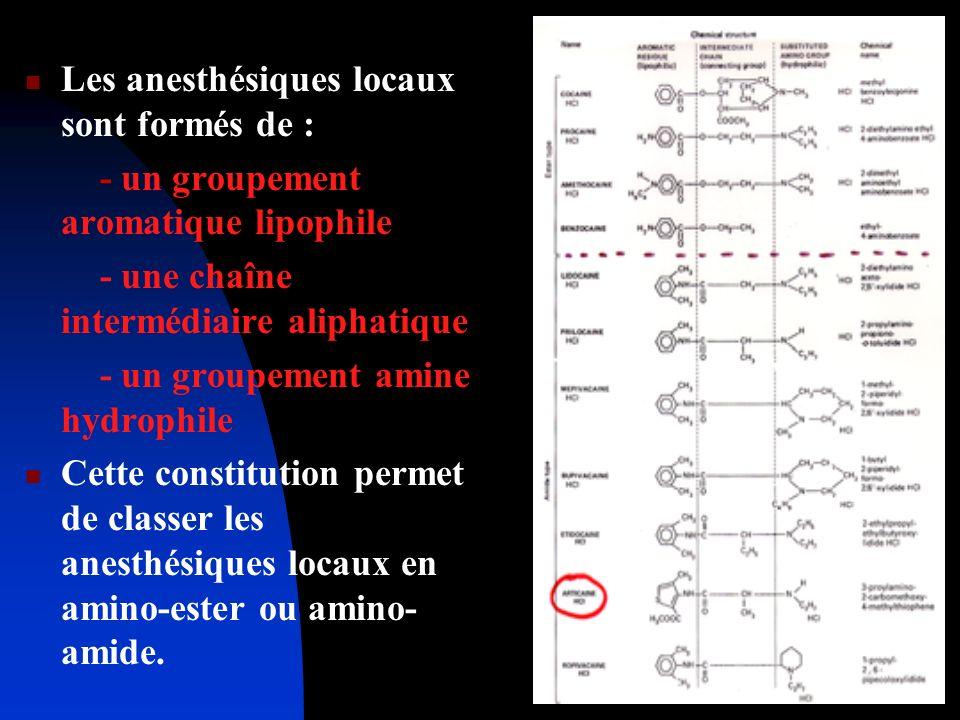 Les anesthésiques locaux sont formés de : - un groupement aromatique lipophile - une chaîne intermédiaire aliphatique - un groupement amine hydrophile