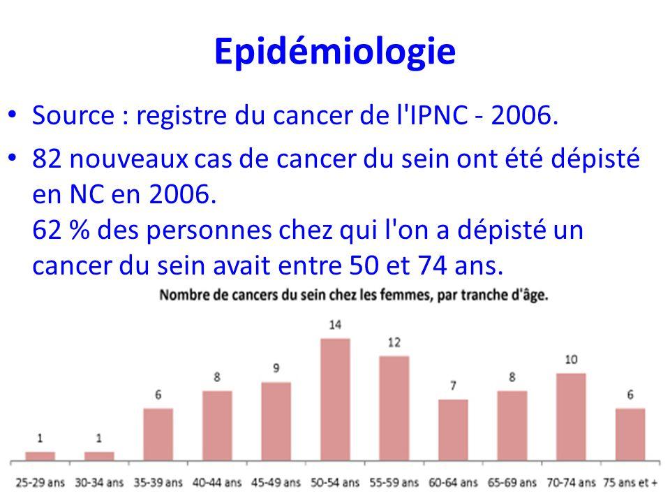 Epidémiologie Source : registre du cancer de l'IPNC - 2006. 82 nouveaux cas de cancer du sein ont été dépisté en NC en 2006. 62 % des personnes chez q