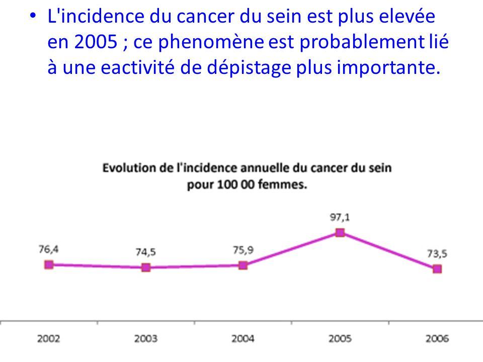 L'incidence du cancer du sein est plus elevée en 2005 ; ce phenomène est probablement lié à une eactivité de dépistage plus importante.
