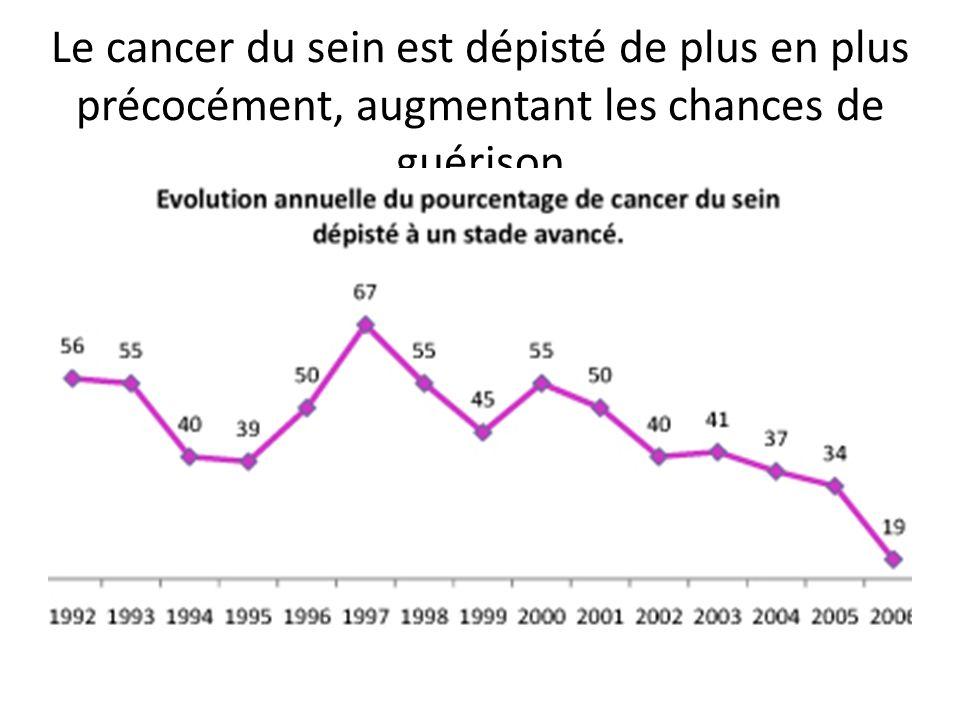 Le cancer du sein est dépisté de plus en plus précocément, augmentant les chances de guérison