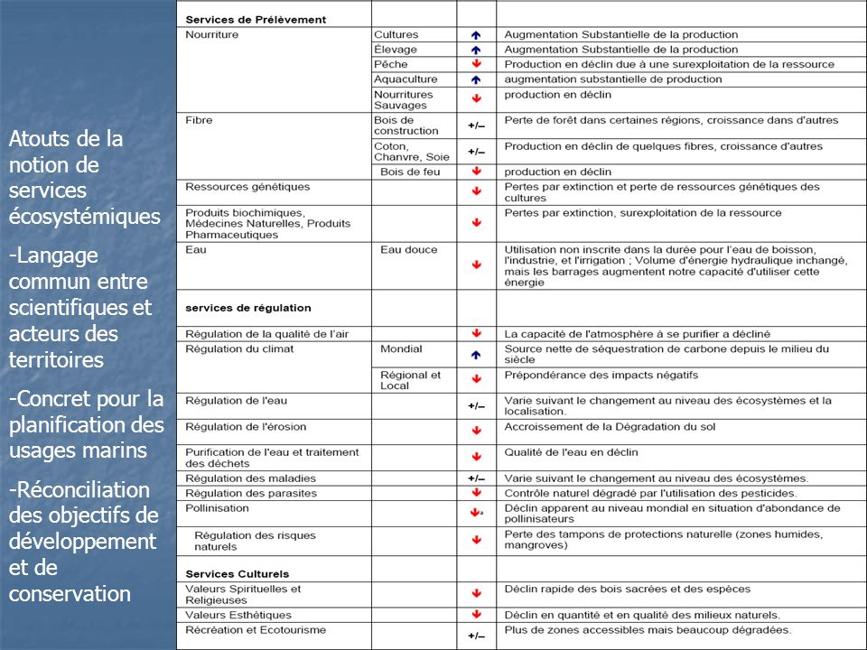 Atouts de la notion de services écosystémiques -Langage commun entre scientifiques et acteurs des territoires -Concret pour la planification des usage