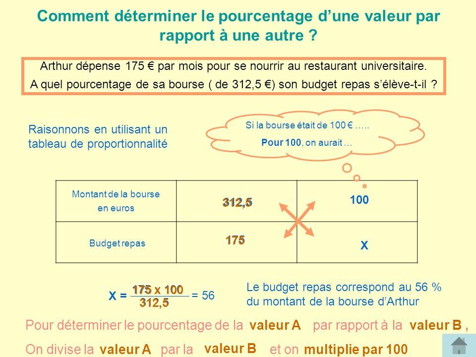 Comment déterminer le pourcentage dune valeur par rapport à une autre .