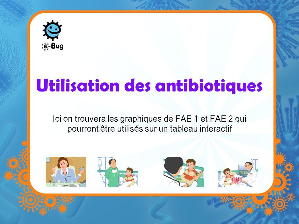 Utilisation des antibiotiques Ici on trouvera les graphiques de FAE 1 et FAE 2 qui pourront être utilisés sur un tableau interactif