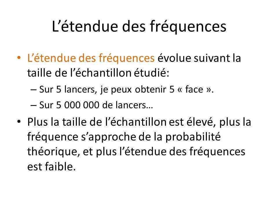 Létendue des fréquences Létendue des fréquences évolue suivant la taille de léchantillon étudié: – Sur 5 lancers, je peux obtenir 5 « face ».