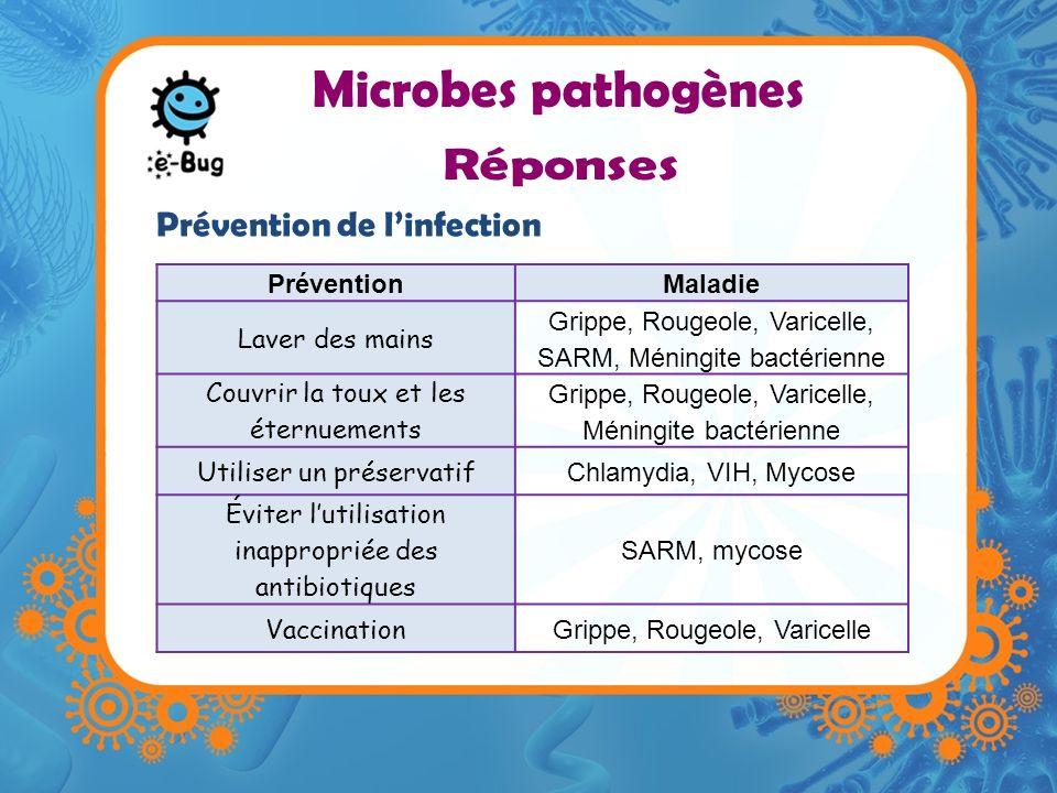 TraitementMaladie Antibiotiques Chlamydia, Méningite bactérienne, SARM Antiviraux (trithérapie) VIH / SIDA Antifongiques Mycose Repos, apport de boissons Varicelle, Mononucléose infectieuse, Rougeole, Grippe Traitement de linfection Microbes pathogènes