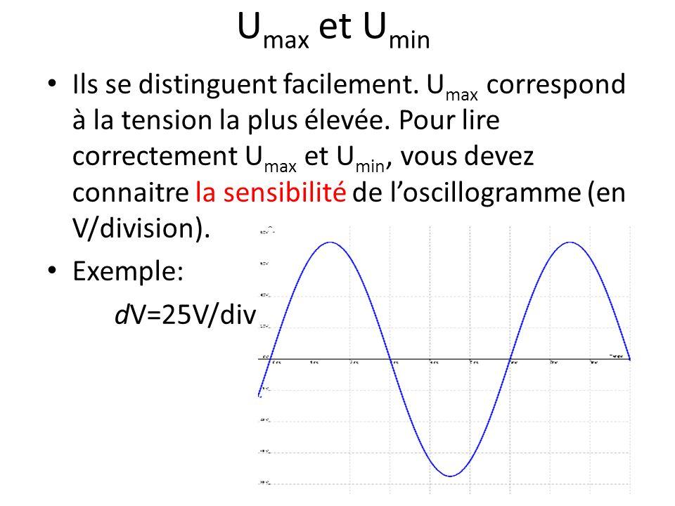 U max et U min Ils se distinguent facilement.U max correspond à la tension la plus élevée.