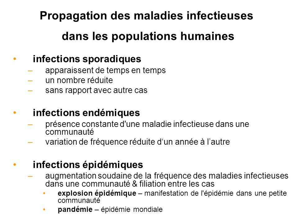 Propagation des maladies infectieuses dans les populations humaines infections sporadiques –apparaissent de temps en temps –un nombre réduite –sans ra