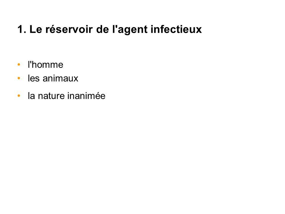 1. Le réservoir de l'agent infectieux l'homme les animaux la nature inanimée
