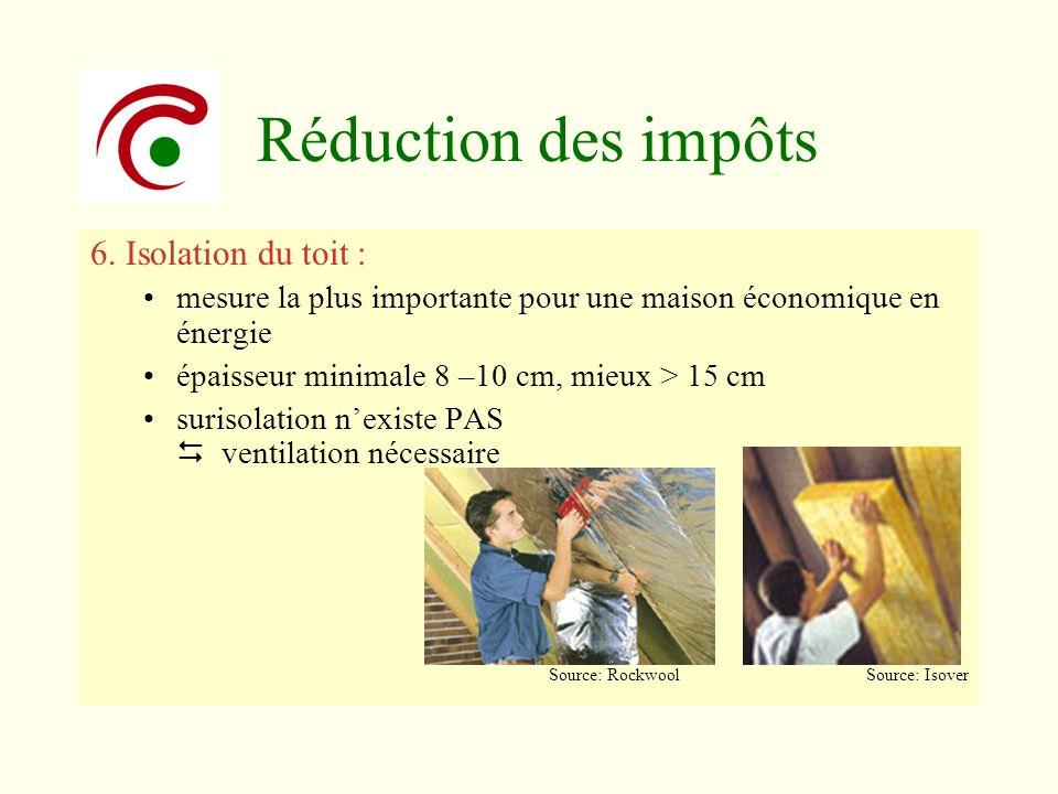 Réduction des impôts 6. Isolation du toit : mesure la plus importante pour une maison économique en énergie épaisseur minimale 8 –10 cm, mieux > 15 cm