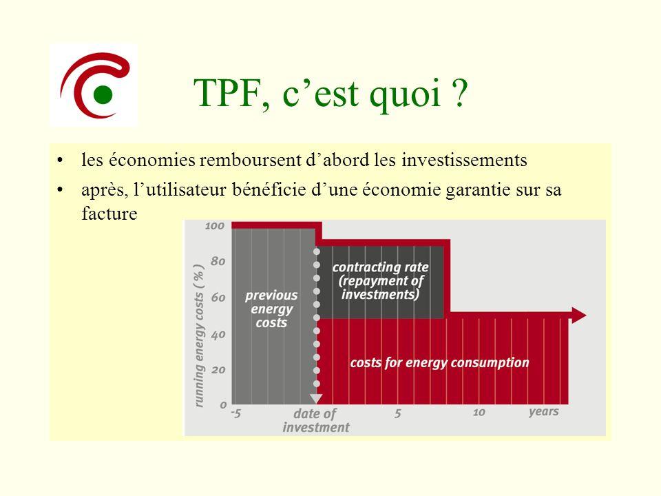 TPF, cest quoi ? les économies remboursent dabord les investissements après, lutilisateur bénéficie dune économie garantie sur sa facture