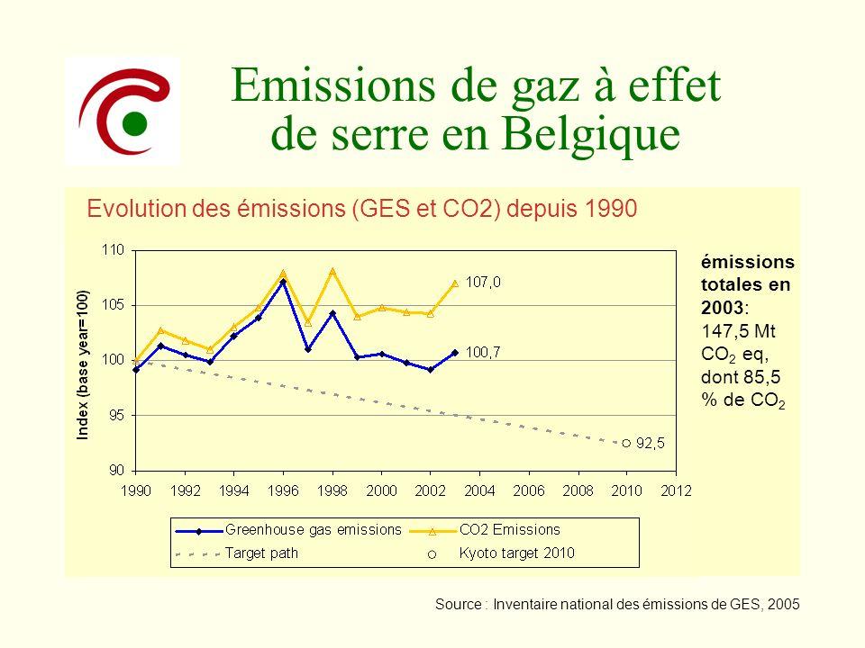Emissions de gaz à effet de serre en Belgique Evolution des émissions (GES et CO2) depuis 1990 émissions totales en 2003: 147,5 Mt CO 2 eq, dont 85,5