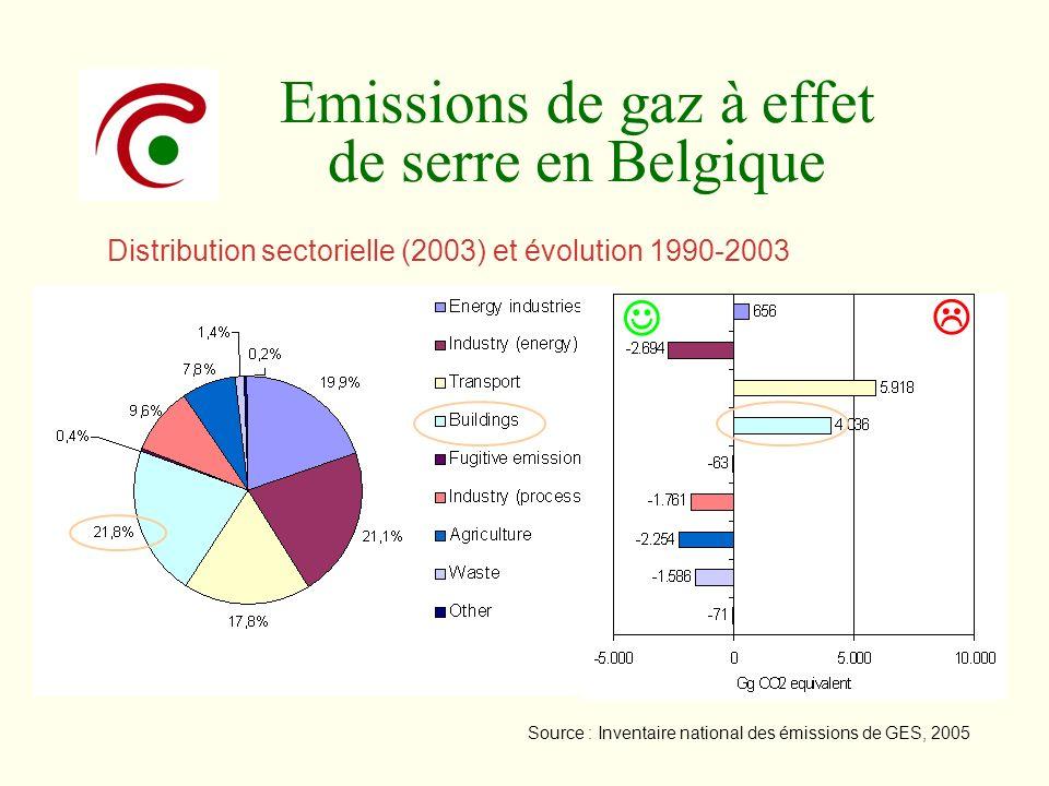 Emissions de gaz à effet de serre en Belgique Distribution sectorielle (2003) et évolution 1990-2003 Source : Inventaire national des émissions de GES