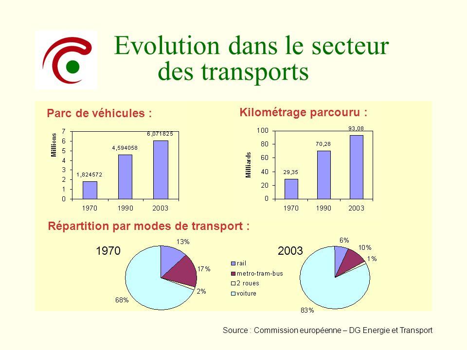 Evolution dans le secteur des transports Parc de véhicules : Kilométrage parcouru : Répartition par modes de transport : 19702003 Source : Commission