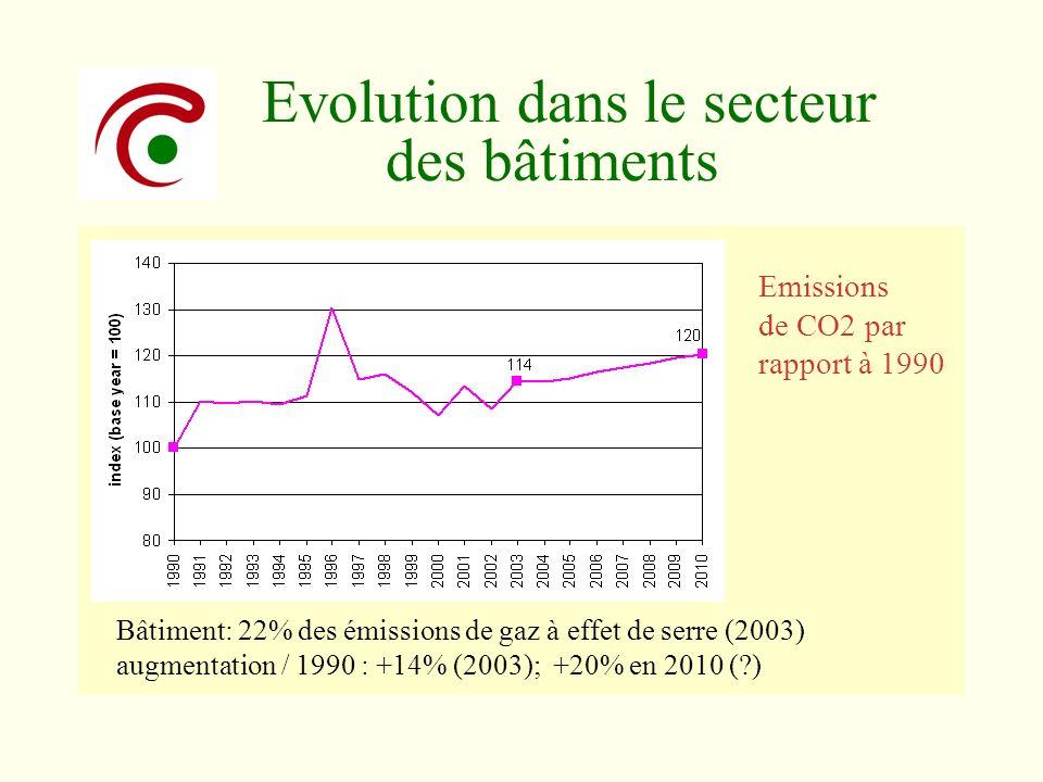 Evolution dans le secteur des bâtiments Bâtiment: 22% des émissions de gaz à effet de serre (2003) augmentation / 1990 : +14% (2003); +20% en 2010 (?)