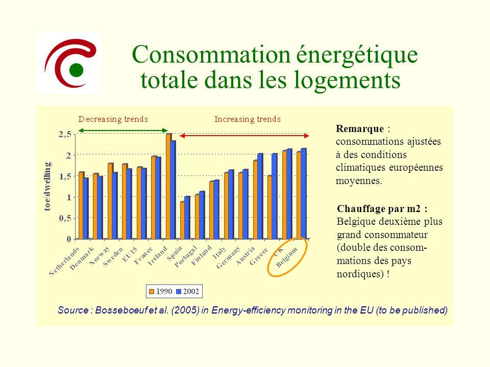 Consommation énergétique totale dans les logements Remarque : consommations ajustées à des conditions climatiques européennes moyennes. Chauffage par
