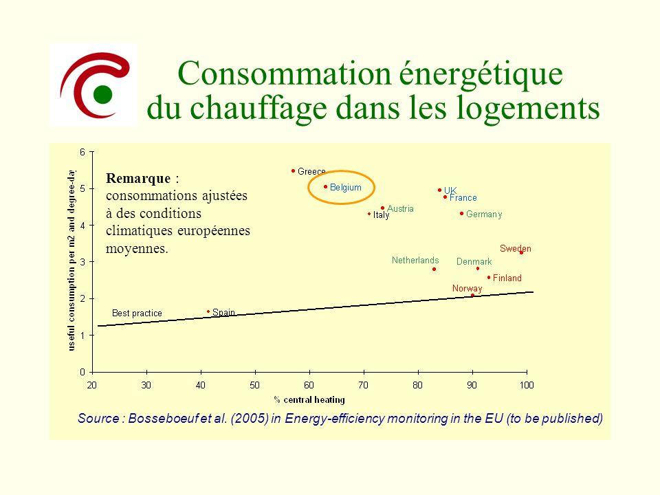 Consommation énergétique du chauffage dans les logements Remarque : consommations ajustées à des conditions climatiques européennes moyennes. Source :