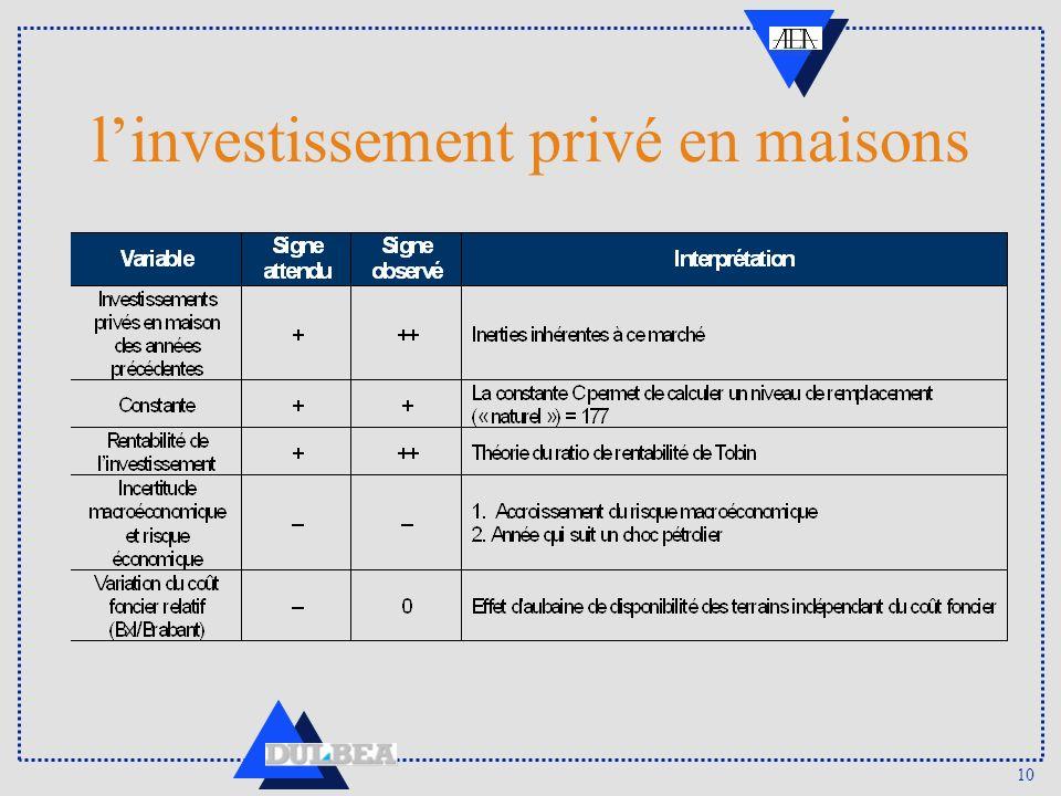 10 linvestissement privé en maisons