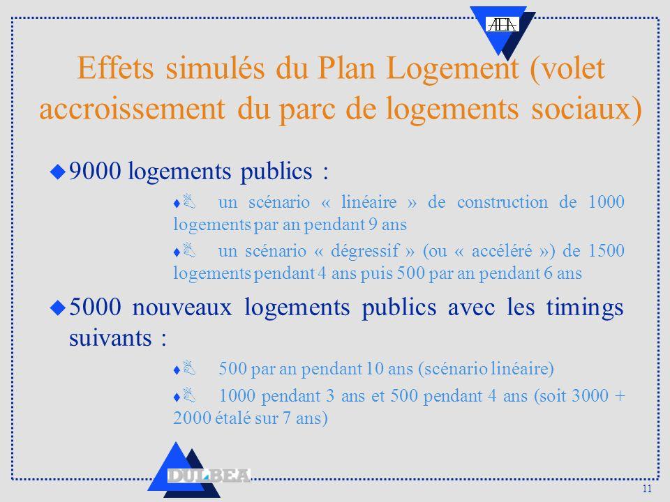 11 Effets simulés du Plan Logement (volet accroissement du parc de logements sociaux) u 9000 logements publics : t B un scénario « linéaire » de const