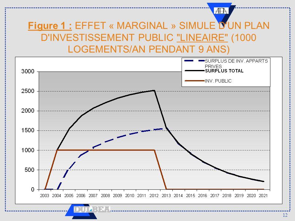 12 Figure 1 : EFFET « MARGINAL » SIMULE D'UN PLAN D'INVESTISSEMENT PUBLIC
