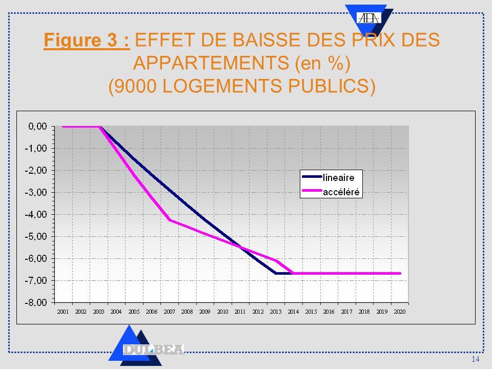14 Figure 3 : EFFET DE BAISSE DES PRIX DES APPARTEMENTS (en %) (9000 LOGEMENTS PUBLICS)