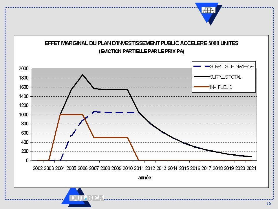 17 accroissement total dinvestissement privé en appartements à long terme DIFFERENCE DE PRIX PAR RAPPORT AU SCENARIO SANS INVESTISSEMENT PUBLIC (CONSTRUCTION DE 9000 LOGEMENTS SOCIAUX)