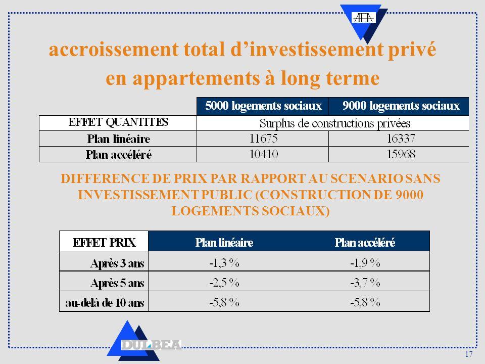 17 accroissement total dinvestissement privé en appartements à long terme DIFFERENCE DE PRIX PAR RAPPORT AU SCENARIO SANS INVESTISSEMENT PUBLIC (CONST