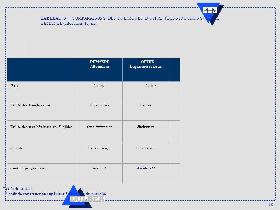 18 TABLEAU 3 : COMPARAISONS DES POLITiQUES DOFFRE (CONSTRUCTIONS) ET DE DEMANDE (allocations-loyers) DEMANDE Allocations OFFRE Logements sociaux Prixh