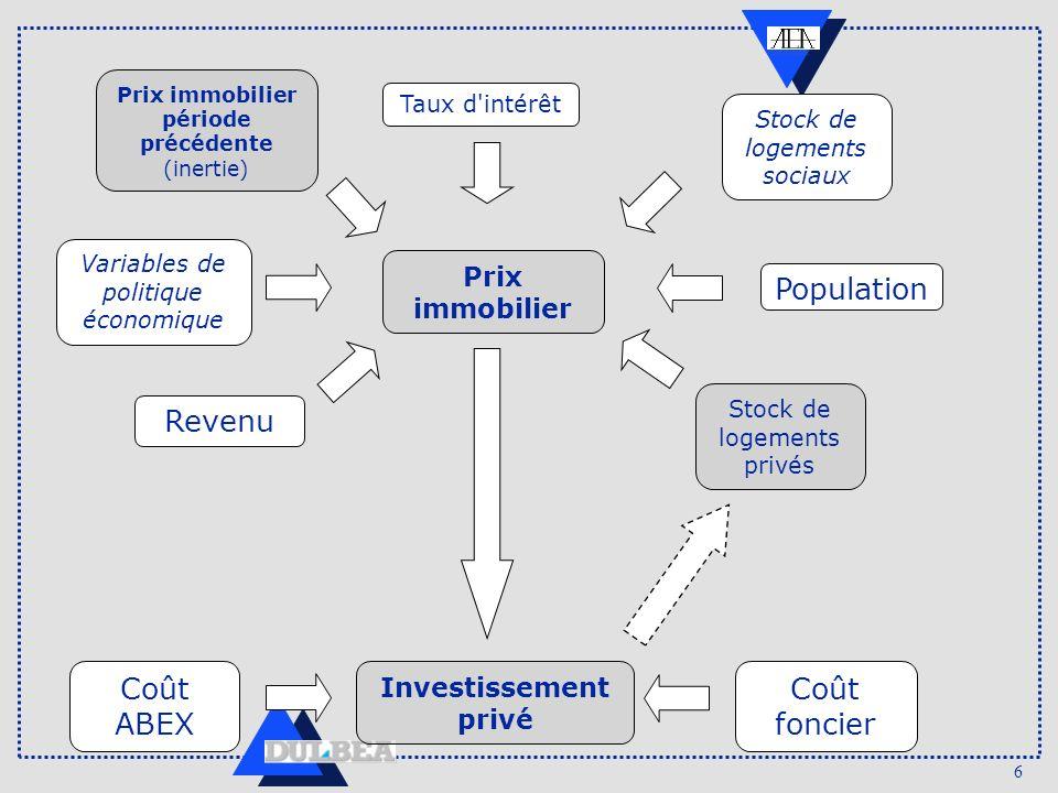 6 Prix immobilier Revenu Stock de logements privés Population Variables de politique économique Taux d'intérêt Prix immobilier période précédente (ine