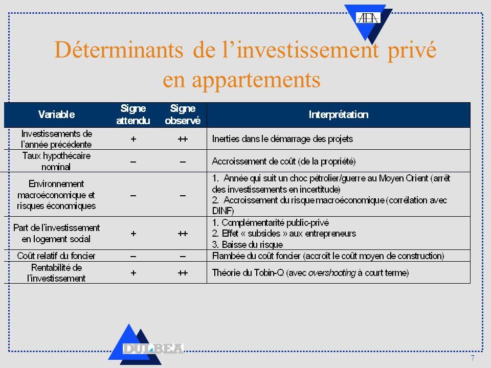 7 Déterminants de linvestissement privé en appartements