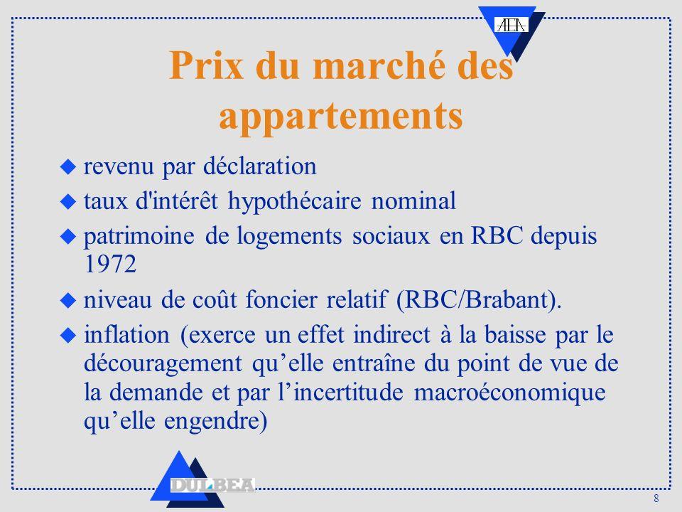 8 Prix du marché des appartements u revenu par déclaration u taux d'intérêt hypothécaire nominal u patrimoine de logements sociaux en RBC depuis 1972