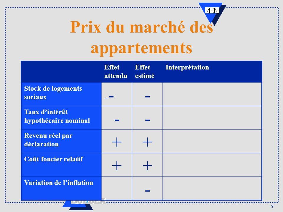 9 Prix du marché des appartements Effet attendu Effet estimé Interprétation Stock de logements sociaux-- Taux dintérêt hypothécaire nominal -- Revenu