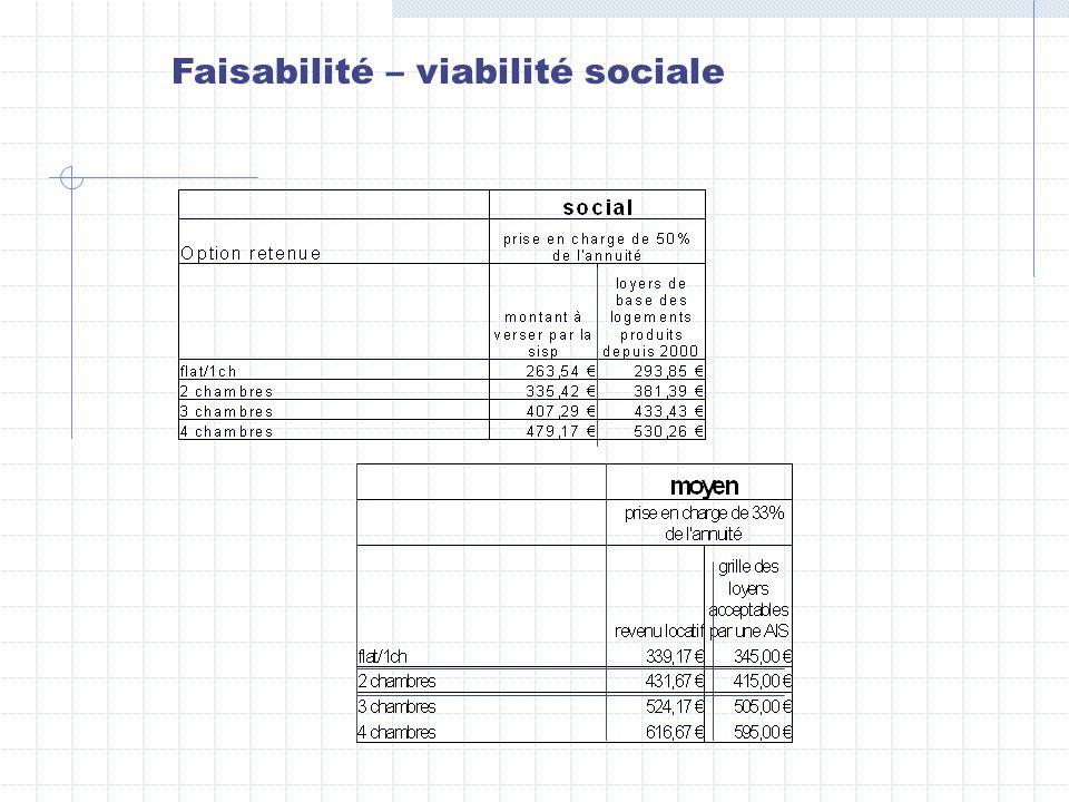 Faisabilité – viabilité sociale
