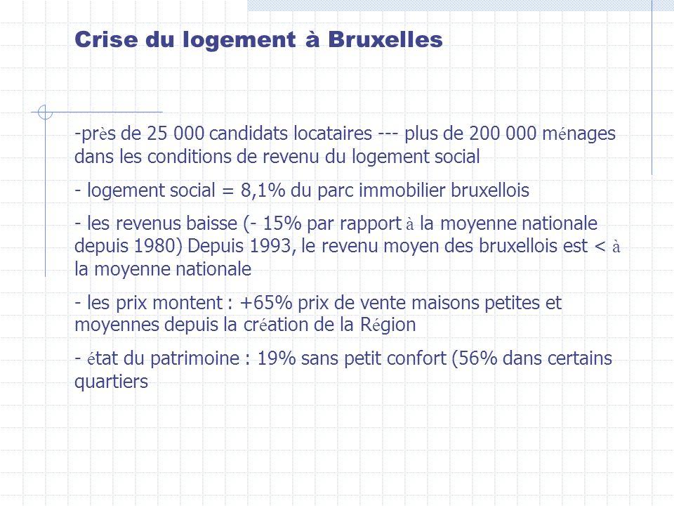 Crise du logement à Bruxelles -pr è s de 25 000 candidats locataires --- plus de 200 000 m é nages dans les conditions de revenu du logement social - logement social = 8,1% du parc immobilier bruxellois - les revenus baisse (- 15% par rapport à la moyenne nationale depuis 1980) Depuis 1993, le revenu moyen des bruxellois est < à la moyenne nationale - les prix montent : +65% prix de vente maisons petites et moyennes depuis la cr é ation de la R é gion - é tat du patrimoine : 19% sans petit confort (56% dans certains quartiers