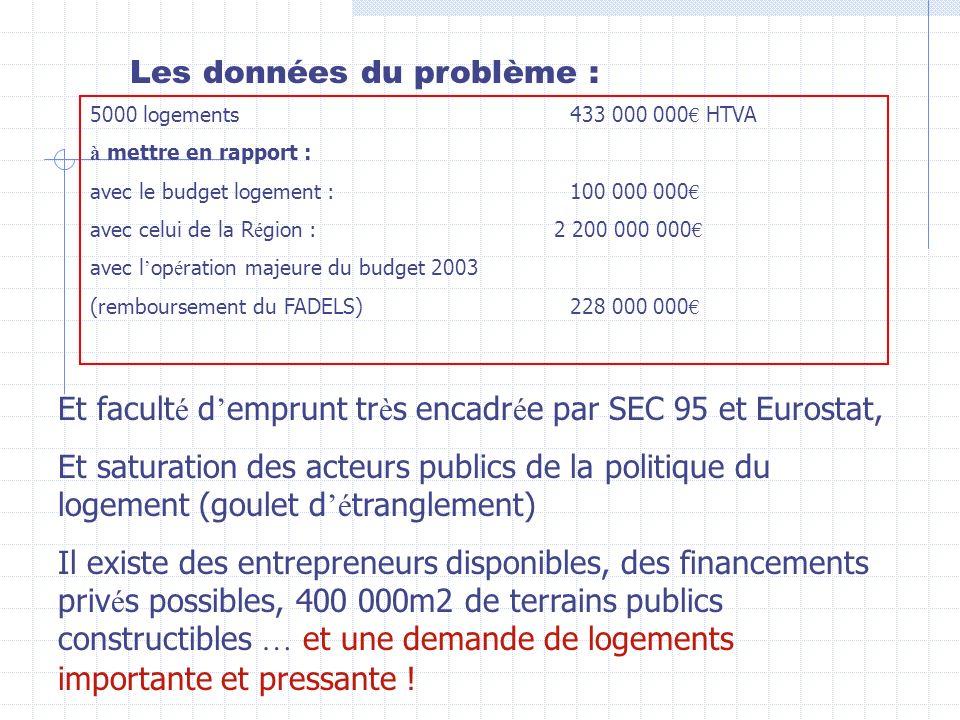 Les données du problème : 5000 logements 433 000 000 HTVA à mettre en rapport : avec le budget logement : 100 000 000 avec celui de la R é gion : 2 200 000 000 avec l op é ration majeure du budget 2003 (remboursement du FADELS) 228 000 000 Et facult é d emprunt tr è s encadr é e par SEC 95 et Eurostat, Et saturation des acteurs publics de la politique du logement (goulet d é tranglement) Il existe des entrepreneurs disponibles, des financements priv é s possibles, 400 000m2 de terrains publics constructibles … et une demande de logements importante et pressante !