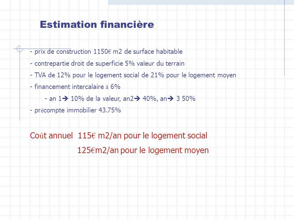 Estimation financière - prix de construction 1150 m2 de surface habitable - contrepartie droit de superficie 5% valeur du terrain - TVA de 12% pour le logement social de 21% pour le logement moyen - financement intercalaire à 6% - an 1 10% de la valeur, an2 40%, an 3 50% - pr é compte immobilier 43.75% Co û t annuel 115 m2/an pour le logement social 125 m2/an pour le logement moyen
