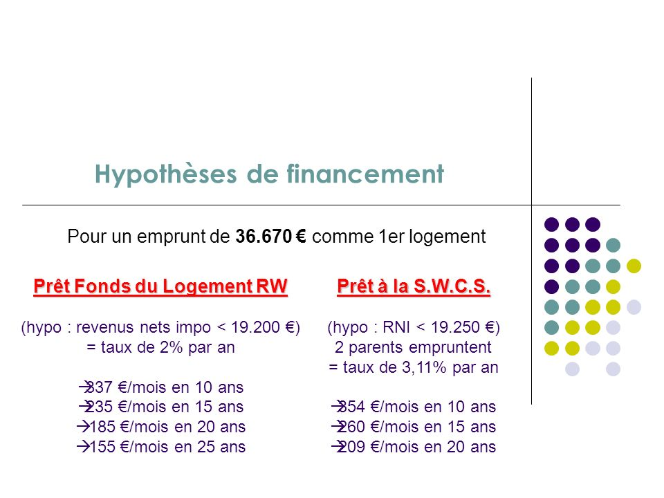 Coût estimatif du projet Réalisation entièrement en auto-construction = 36.663 (soit 463 / m2 pour une surface de 79,2 m2) Compris : Fondations (plots
