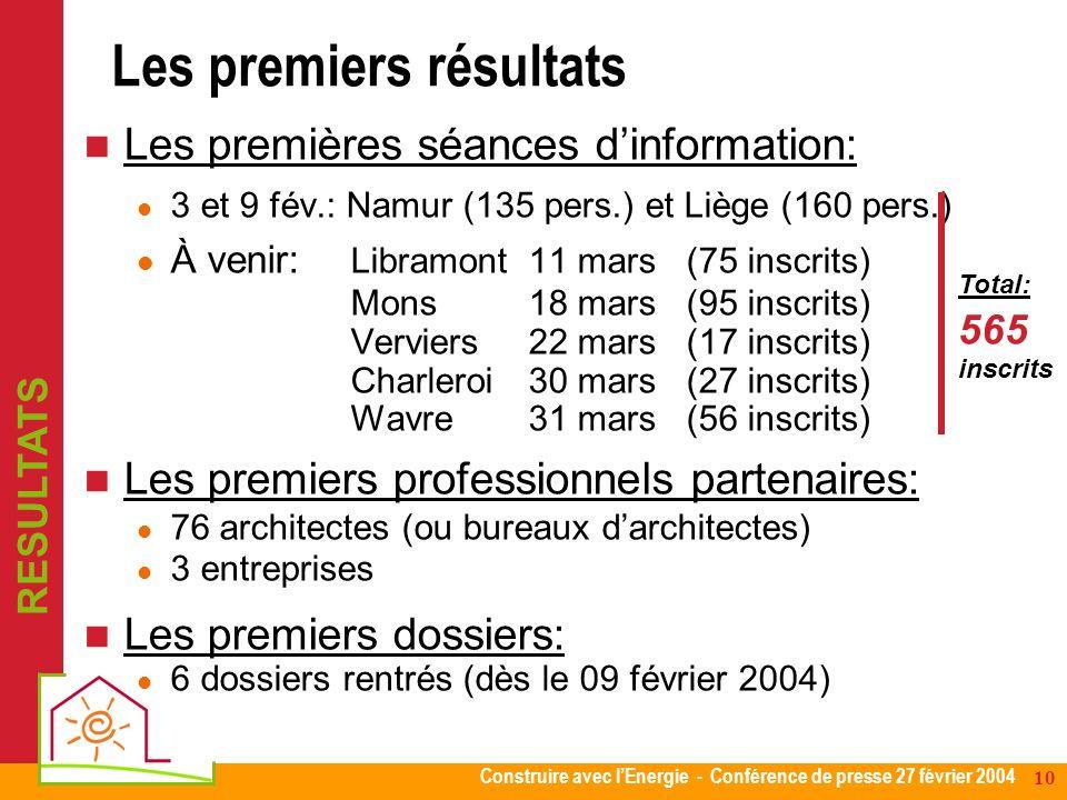 Construire avec lEnergie - Conférence de presse 27 février 2004 10 Les premiers résultats Les premières séances dinformation: 3 et 9 fév.: Namur (135