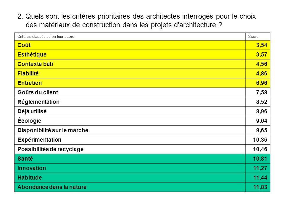 2. Quels sont les critères prioritaires des architectes interrogés pour le choix des matériaux de construction dans les projets d'architecture ? Critè