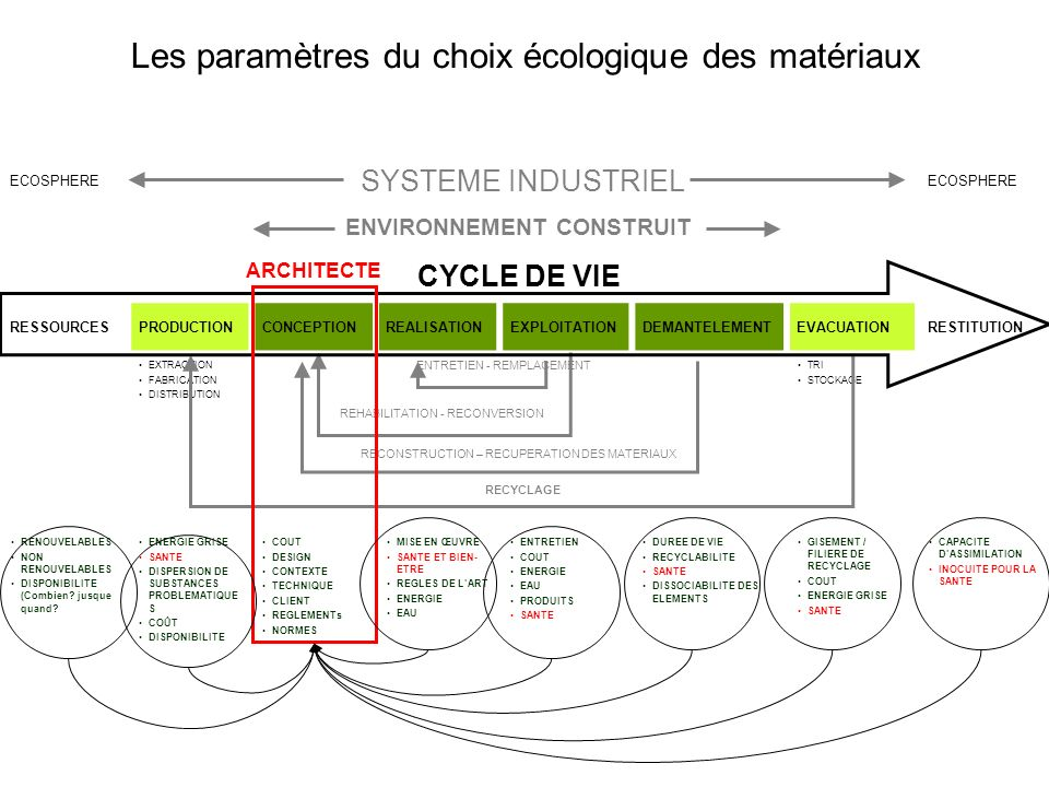 Les paramètres du choix écologique des matériaux ECOSPHERE SYSTEME INDUSTRIEL ECOSPHERE ENVIRONNEMENT CONSTRUIT CYCLE DE VIE RESSOURCESPRODUCTIONCONCEPTIONREALISATIONEXPLOITATIONDEMANTELEMENTEVACUATIONRESTITUTION EXTRACTION FABRICATION DISTRIBUTION ENTRETIEN - REMPLACEMENT TRI STOCKAGE REHABILITATION - RECONVERSION RECONSTRUCTION – RECUPERATION DES MATERIAUX RECYCLAGE RENOUVELABLES NON RENOUVELABLES DISPONIBILITE (Combien.