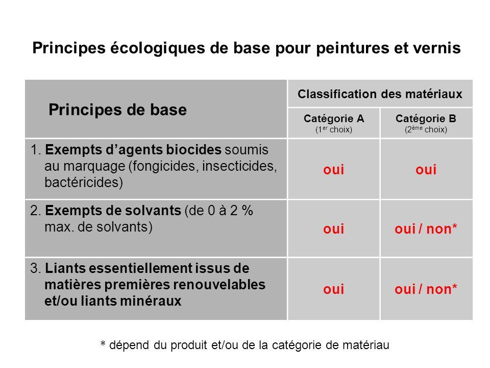 Principes écologiques de base pour peintures et vernis * dépend du produit et/ou de la catégorie de matériau Principes de base Classification des maté