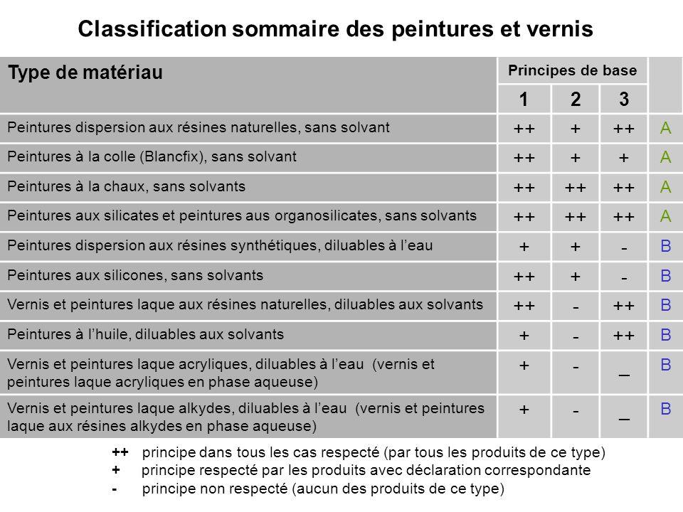 Classification sommaire des peintures et vernis Type de matériau Principes de base 123 Peintures dispersion aux résines naturelles, sans solvant +++ A