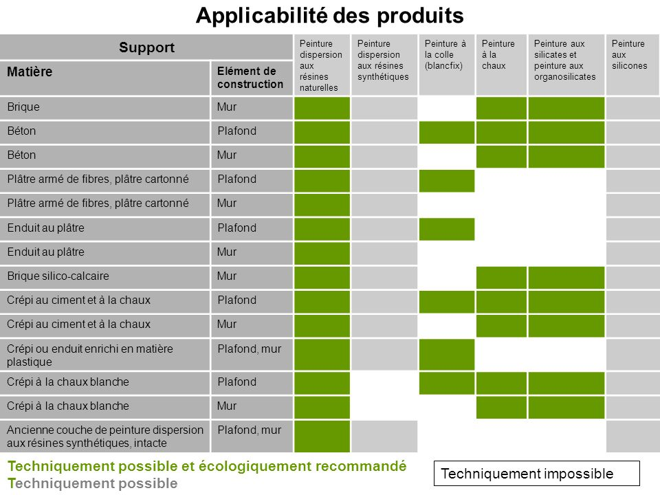 Applicabilité des produits Support Peinture dispersion aux résines naturelles Peinture dispersion aux résines synthétiques Peinture à la colle (blancf
