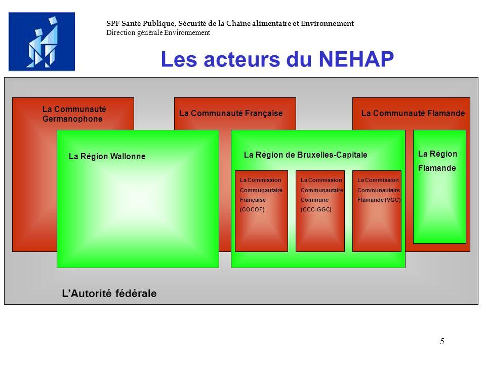 SPF Santé Publique, Sécurité de la Chaîne alimentaire et Environnement Direction générale Environnement 5 Les acteurs du NEHAP LAutorité fédérale La R