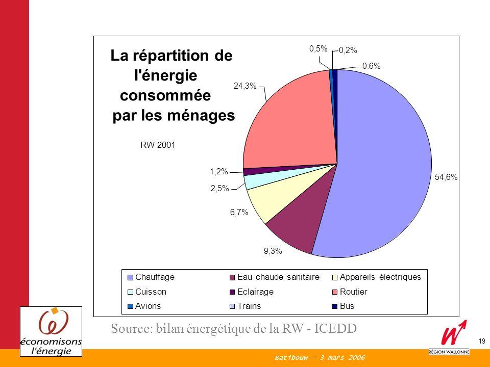 Batibouw - 3 mars 2006 19 La répartition de l énergie consommée par les ménages 54,6% 9,3% 6,7% 2,5% 1,2% 0.6% 0,2% 0,5% 24,3% ChauffageEau chaude sanitaireAppareils électriques CuissonEclairageRoutier AvionsTrainsBus RW 2001 Source: bilan énergétique de la RW - ICEDD
