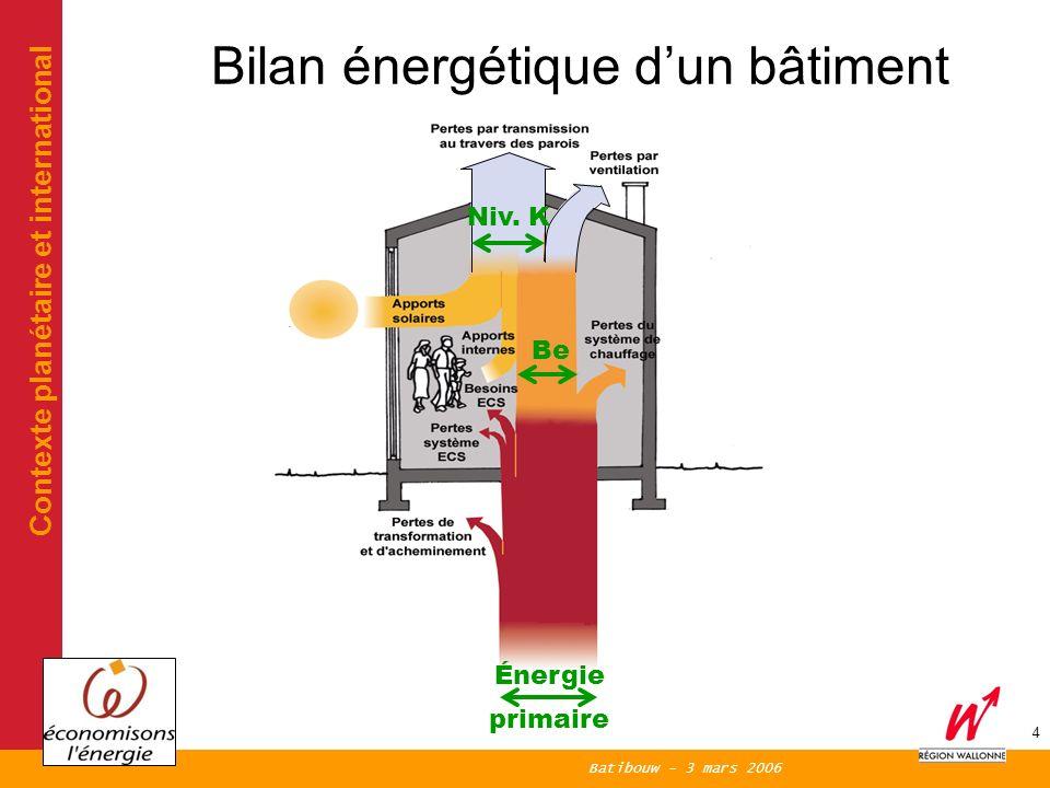 Batibouw - 3 mars 2006 4 Bilan énergétique dun bâtiment Contexte planétaire et international Niv.