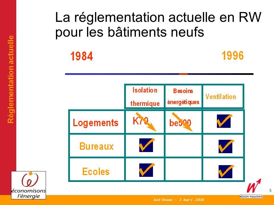 Batibouw - 3 mars 2006 5 La réglementation actuelle en RW pour les bâtiments neufs Réglementation actuelle