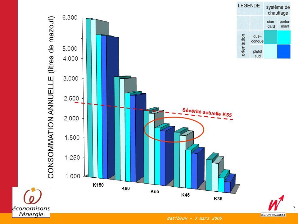 Batibouw - 3 mars 2006 7 CONSOMMATION ANNUELLE (litres de mazout) K150 K80 K55 K45 K35 3, 3,1 3,2 3,3 3,4 3,5 3,6 3,7 3,8 6.300 5.000 4.000 3.000 2.500 2.000 1.500 1.250 1.000 Sévérité actuelle K55